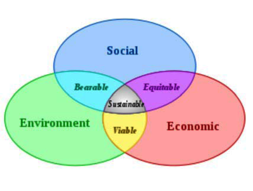 Sustainable Natural Resource Management Definition